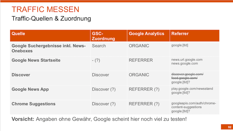 Google News Traffic messen