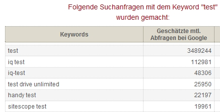 Keyword-Datenbank von Ranking Check